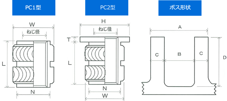 PC1型, PC2型ボス形状